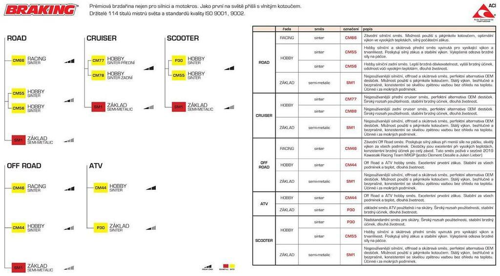 brzdové destičky, BRAKING (sinterová směs CM88) 2 ks v balení 901CM88-1